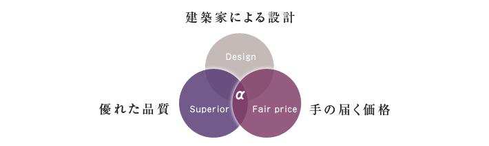 """1.design~建築家による設計~2.Superior~優れた品質~3.fair price~手の届く価格"